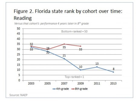 Source: Memorandum: High-stakes testing and lost instructional time