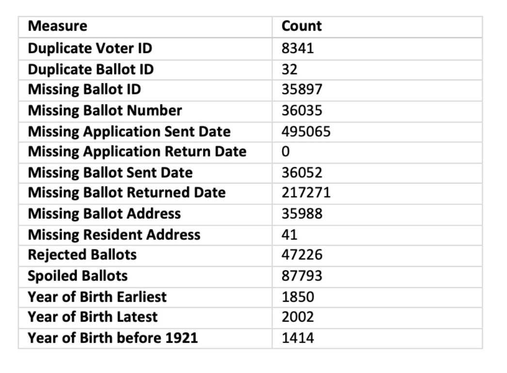 DATA: Michigan Absentee Votes 'Manipulated By Computer', Flags Hundreds Of Thousands Of Ballots (thenationalpulse.com)